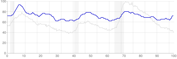Alaska monthly unemployment rate chart from 1990 to October 2017
